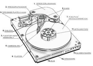 partes de un disco duro